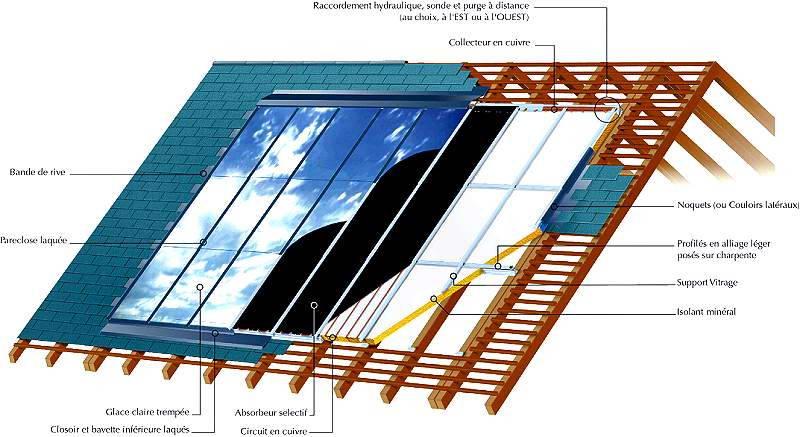 Capteurs solaires chauffage les types d 39 installation - Liquide caloporteur panneau solaire ...