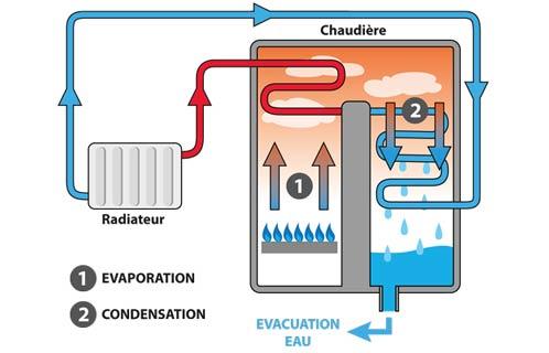 fonctionnement d'une chaudière gaz à condensation