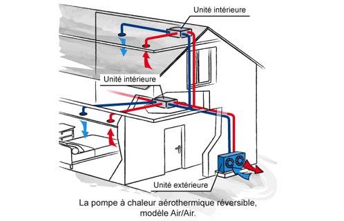 fonctionnement du PAC Air / Air