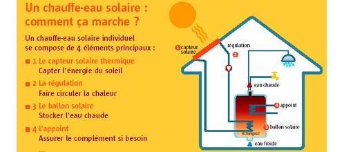 Fonctionnement du chauffage solaire