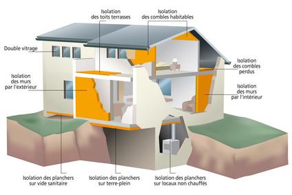 isolation thermique de la maison