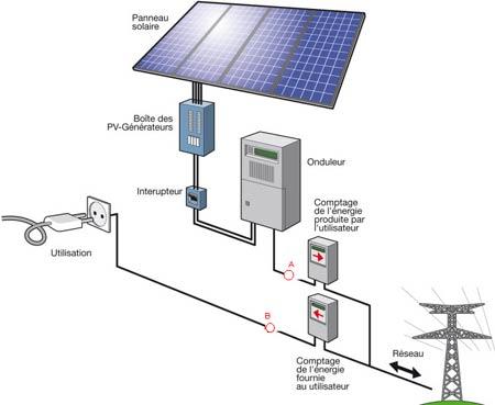 Raccordement photovoltaique