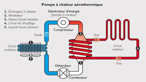 schéma pompe à chaleur aérothermie